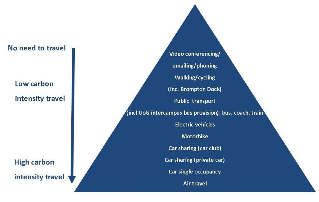 UoG travel hierarchy